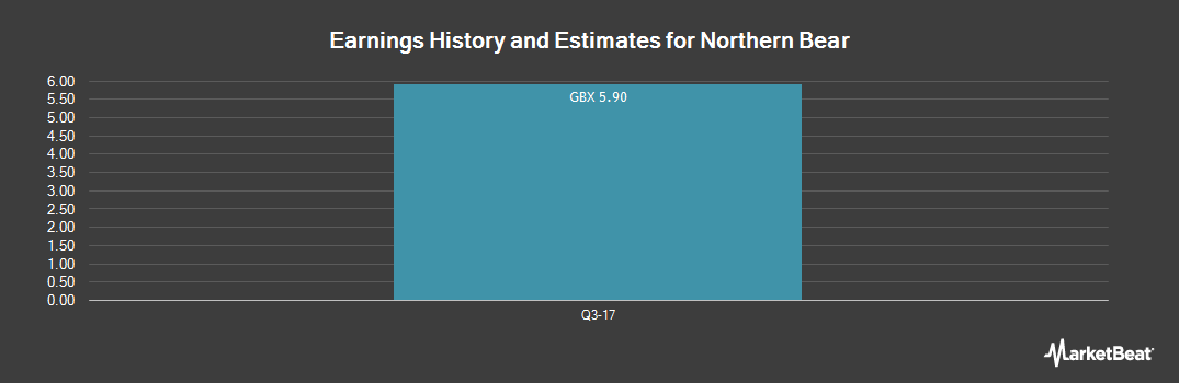Earnings by Quarter for Northern Bear (LON:NTBR)