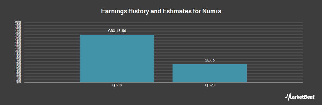 Earnings by Quarter for Numis (LON:NUM)
