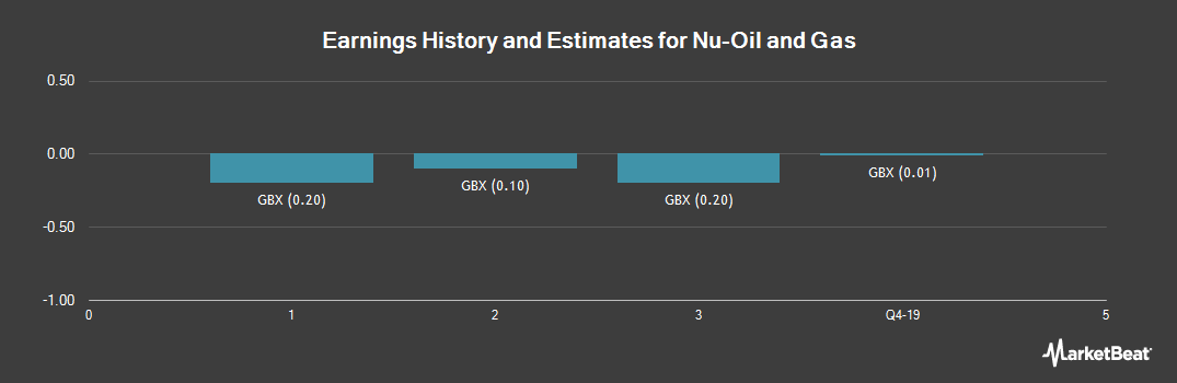 Earnings by Quarter for Nu-Oil and Gas (LON:NUOG)