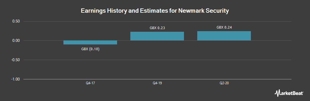 Earnings by Quarter for Newmark Security (LON:NWT)