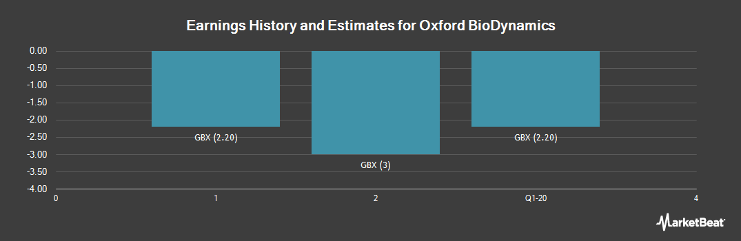Earnings by Quarter for Oxford Biodynamics (LON:OBD)