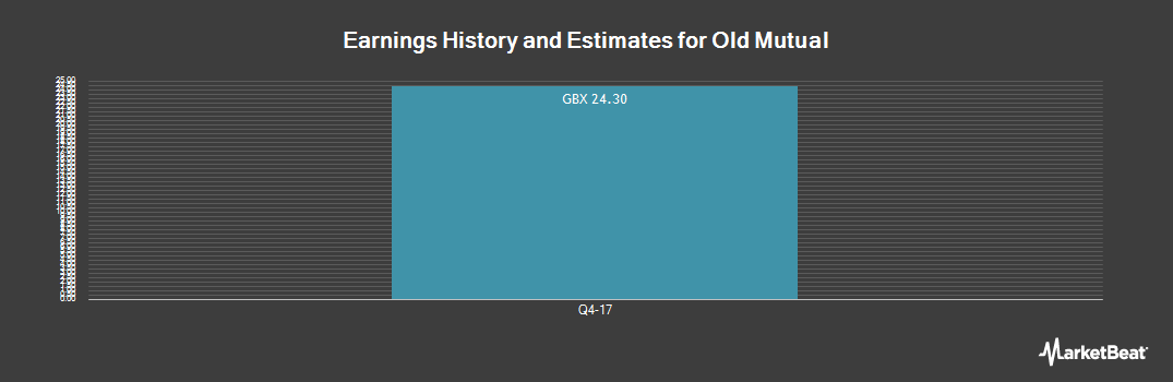 Earnings by Quarter for Old Mutual (LON:OML)