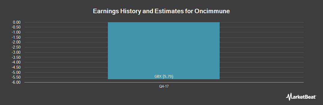Earnings by Quarter for Oncimmune (LON:ONC)