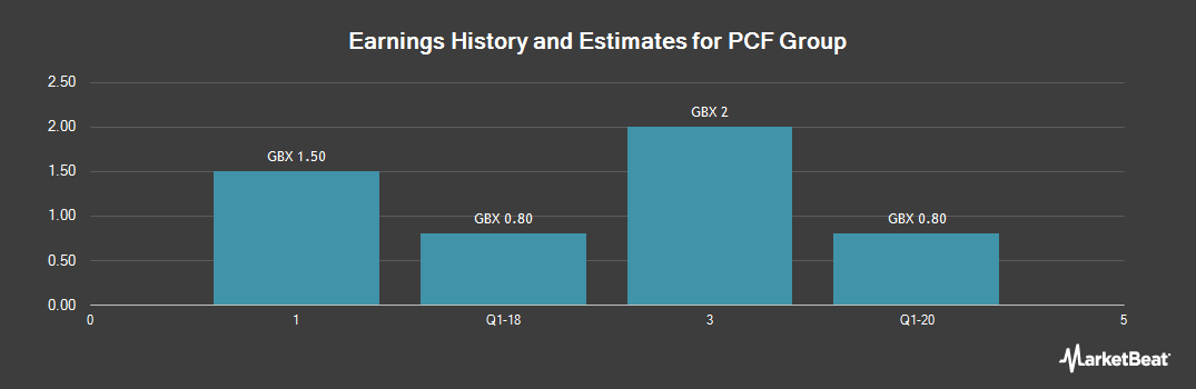 Earnings by Quarter for PCF Group (LON:PCF)