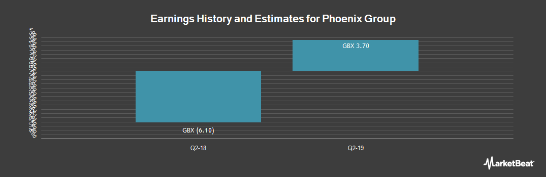 Earnings by Quarter for Phoenix Group Holdings (LON:PHNX)