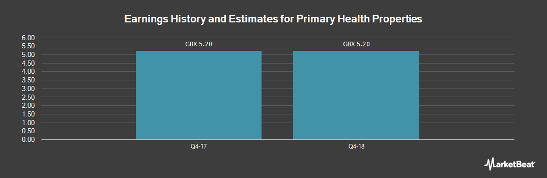Earnings by Quarter for Primary Health Properties (LON:PHP)