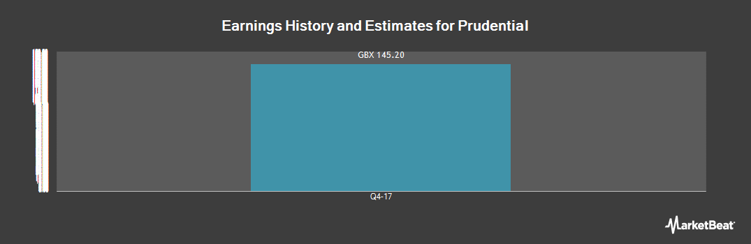 Earnings by Quarter for Prudential (LON:PRU)