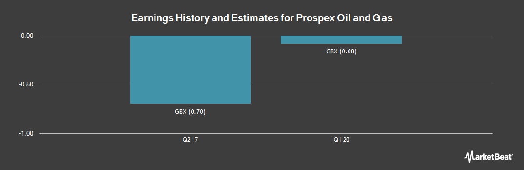 Earnings by Quarter for Prospex Oil and Gas (LON:PXOG)