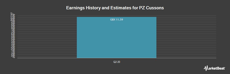 Earnings by Quarter for PZ Cussons plc (LON:PZC)