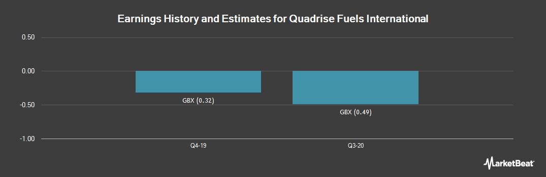 Earnings by Quarter for Quadrise Fuels International Plc (LON:QFI)
