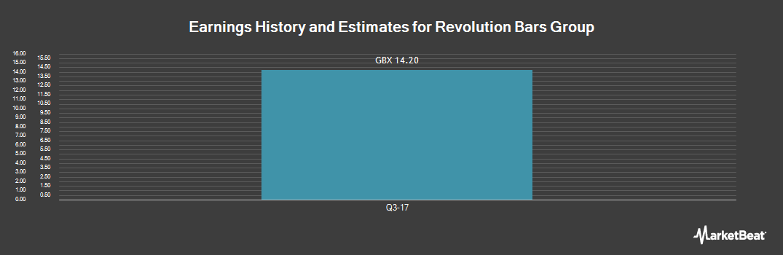 Earnings by Quarter for Revolution Bars Group (LON:RBG)