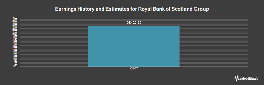 Earnings by Quarter for Royal Bank of Scotland Group (LON:RBS)