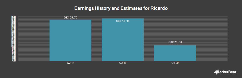 Earnings by Quarter for Ricardo (LON:RCDO)
