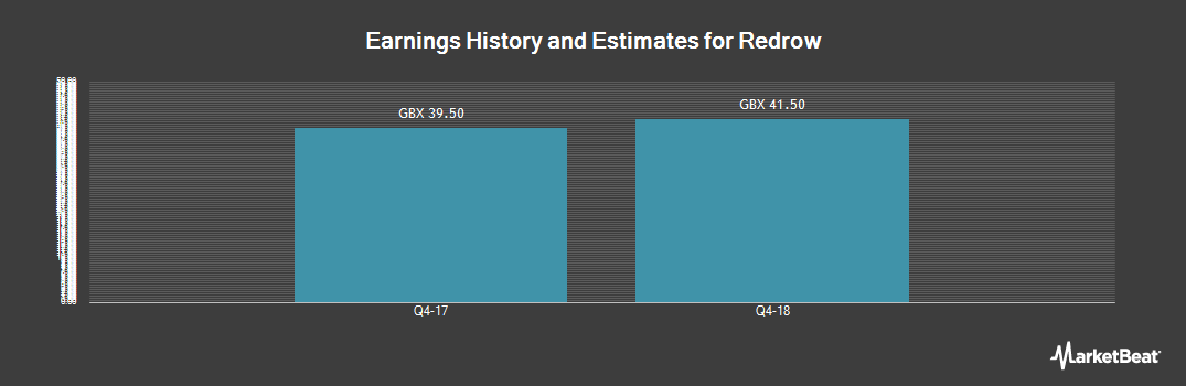 Earnings by Quarter for Redrow plc (LON:RDW)