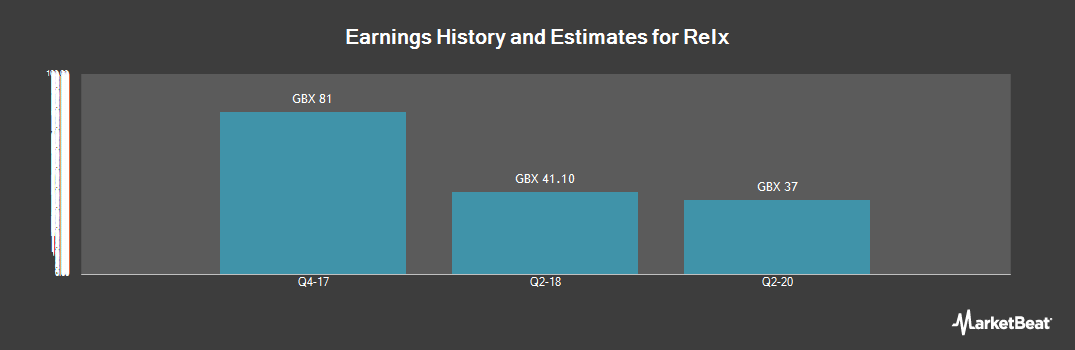 Earnings by Quarter for Relx (LON:REL)