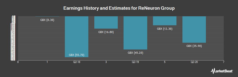 Earnings by Quarter for ReNeuron Group (LON:RENE)