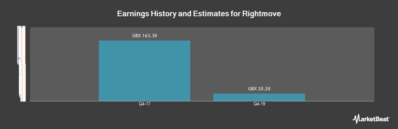 Earnings by Quarter for Rightmove (LON:RMV)