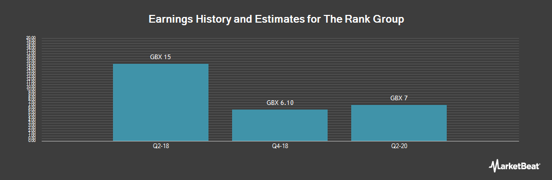 Earnings by Quarter for Rank Group PLC (LON:RNK)