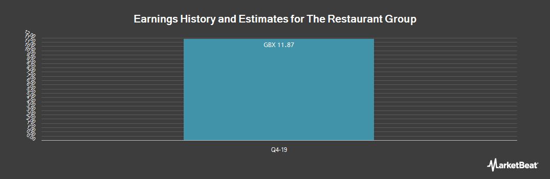 Earnings by Quarter for Restaurant Group PLC (LON:RTN)