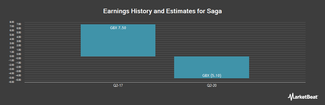 Earnings by Quarter for Saga (LON:SAGA)
