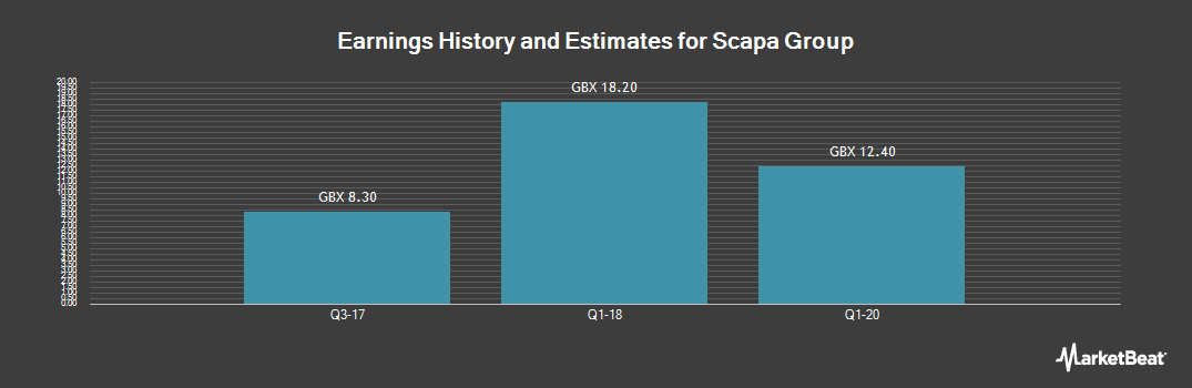 Earnings by Quarter for Scapa Group (LON:SCPA)