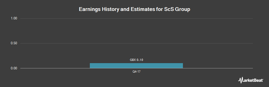 Earnings by Quarter for SCS Group PLC (LON:SCS)