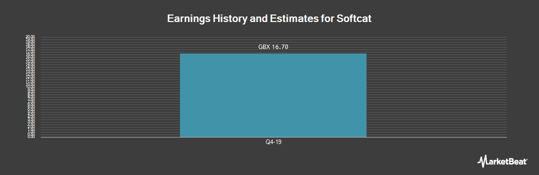 Earnings by Quarter for Softcat PLC (LON:SCT)