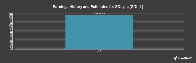 Earnings by Quarter for SDL (LON:SDL)