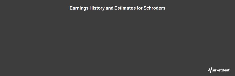 Earnings by Quarter for Schroders plc (LON:SDR)