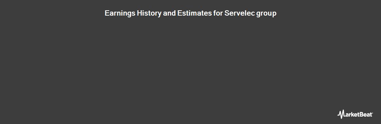 Earnings by Quarter for Servelec Group PLC (LON:SERV)