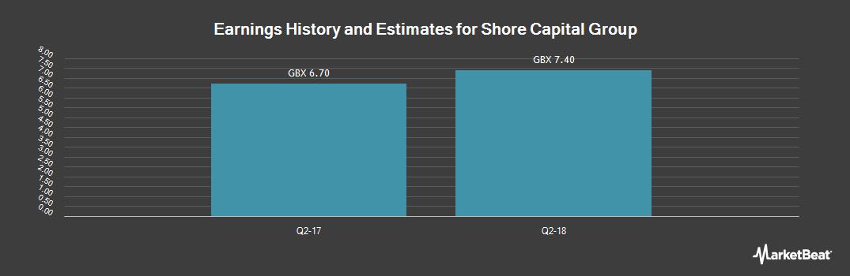 Earnings by Quarter for Shore Capital Group (LON:SGR)