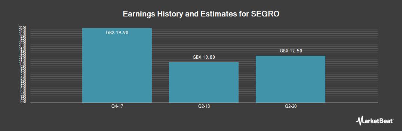 Earnings by Quarter for SEGRO (LON:SGRO)