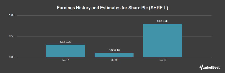 Earnings by Quarter for Share (LON:SHRE)