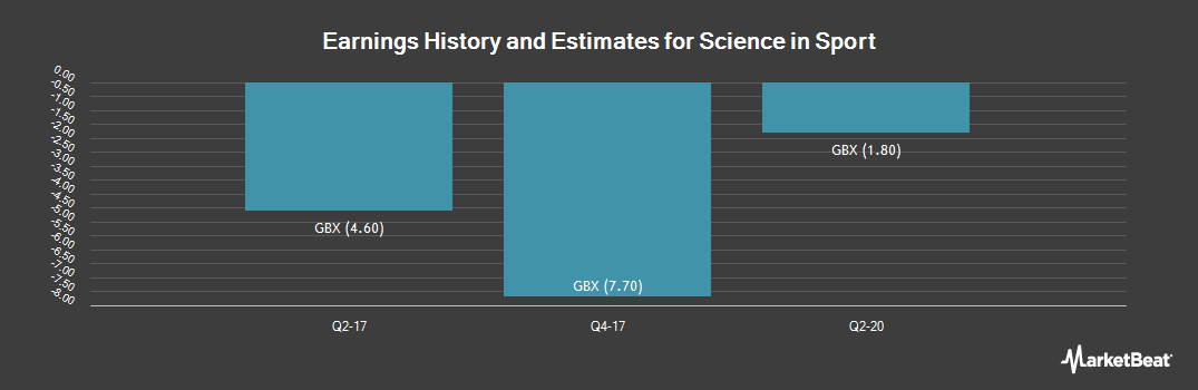 Earnings by Quarter for Science in Sport (LON:SIS)