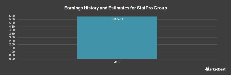 Earnings by Quarter for StatPro Group (LON:SOG)
