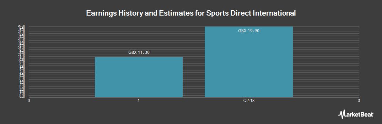 Earnings by Quarter for Sports Direct International (LON:SPD)