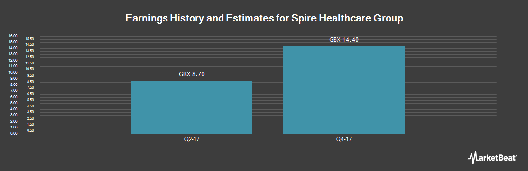 Earnings by Quarter for Spire Healthcare Group PLC (LON:SPI)