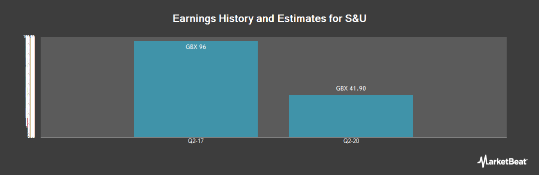 Earnings by Quarter for S & U (LON:SUS)