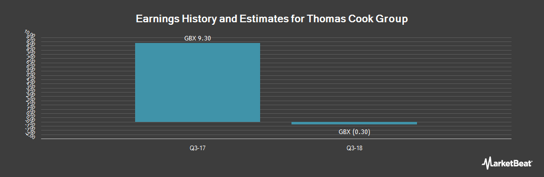 Earnings by Quarter for Thomas Cook Group (LON:TCG)