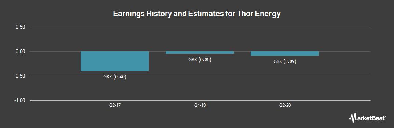 Earnings by Quarter for Thor Mining (LON:THR)