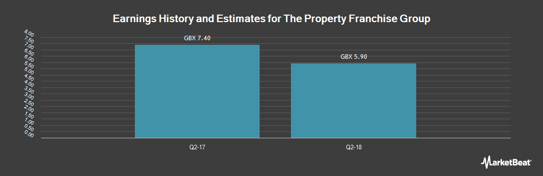 Earnings by Quarter for The Property Franchise Group plc (LON:TPFG)