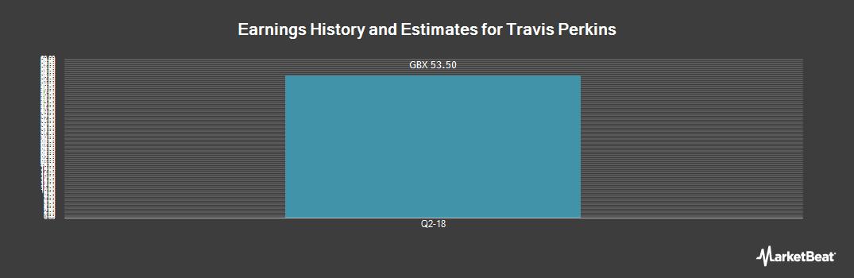 Earnings by Quarter for Travis Perkins plc (LON:TPK)