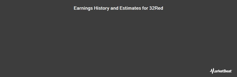 Earnings by Quarter for 32Red Plc (LON:TTR)