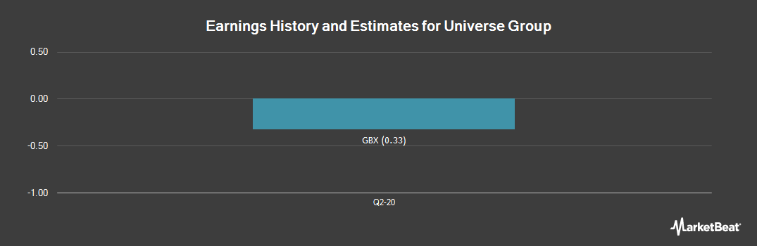 Earnings by Quarter for Universe Group plc (LON:UNG)