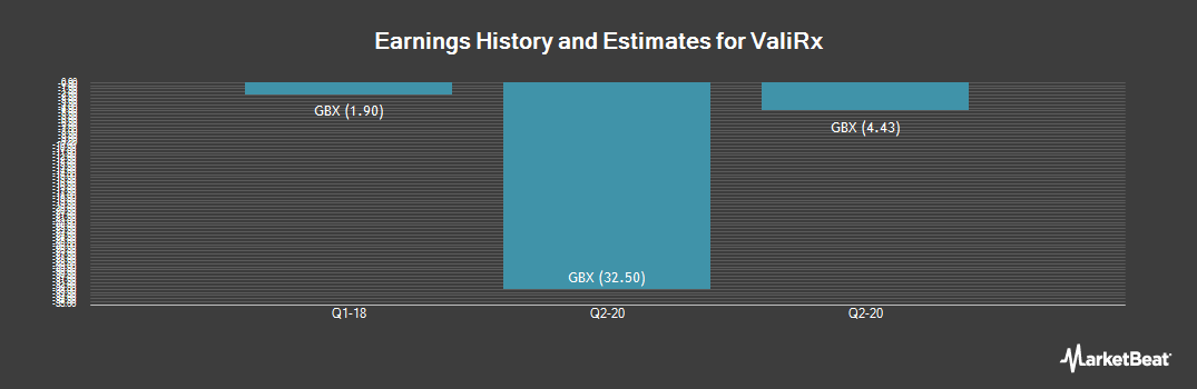 Earnings by Quarter for ValiRx Plc (LON:VAL)