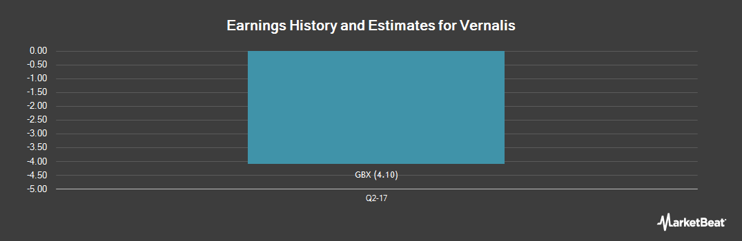 Earnings by Quarter for Vernalis plc (LON:VER)