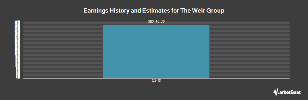 Earnings by Quarter for Weir Group PLC (LON:WEIR)