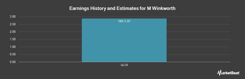 Earnings by Quarter for M Winkworth PLC (LON:WINK)