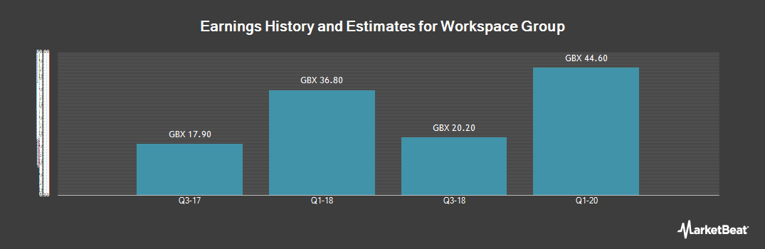 Earnings by Quarter for Workspace Group (LON:WKP)