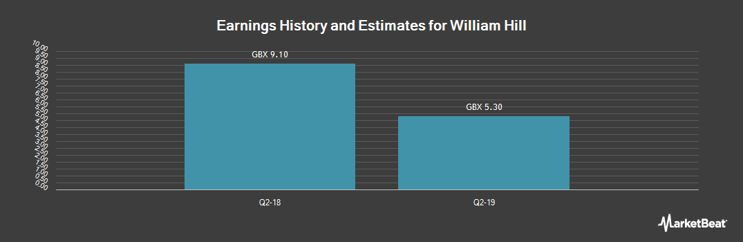 Earnings by Quarter for William Hill plc (LON:WMH)